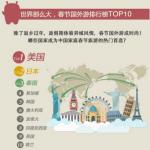 2017年春节出境游 美国成首选目的地