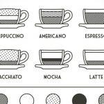 美国星巴克Starbucks怎么点咖啡?