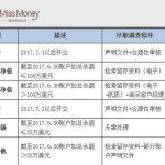 中国最严外汇管制7月1日生效(组图)