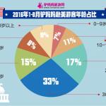 2017年美国旅游市场中国游客分析