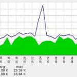 1Mbps带宽能承受多少人在线?